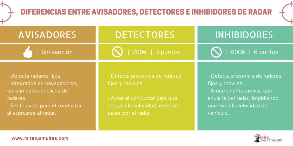 Diferencias y uso de avisadores, detectores e inhibidores de radar.