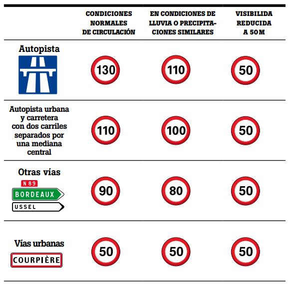 Límites de velocidad en Francia - Miratusmultas