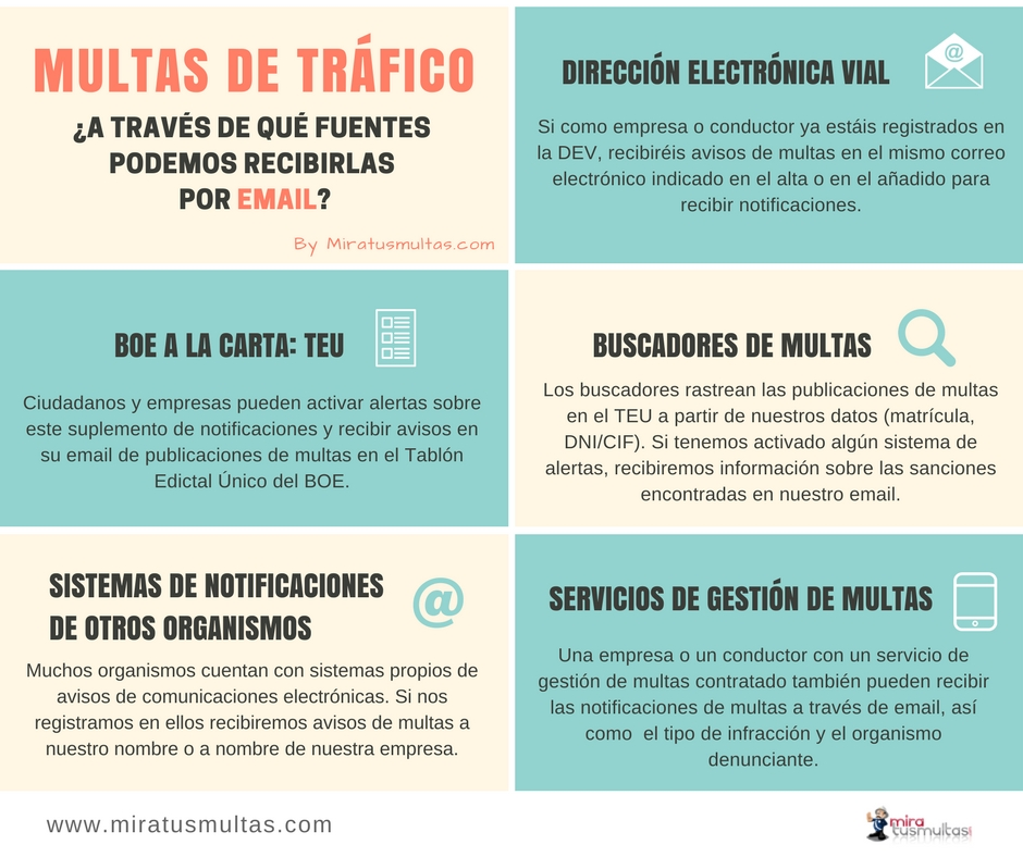 Recibir multas de tráfico por email. Miratusmultas.com