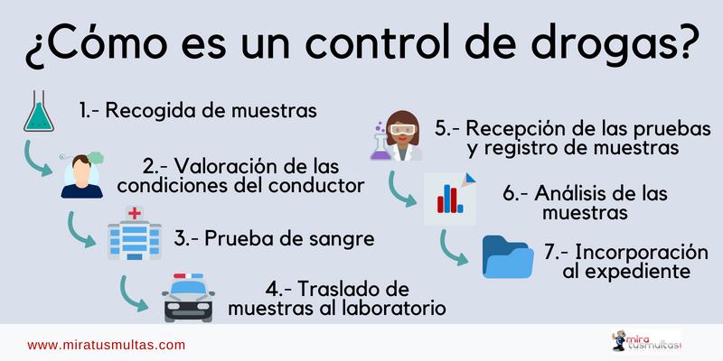 Infografía resumen del proceso de control de drogas. miratusmultas