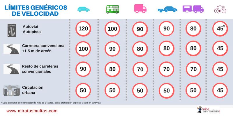 Límites genéricos de velocidad. Miratusmultas - Infografía